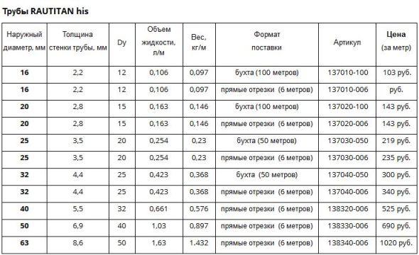стоимость  трубы рехау раутитан хис