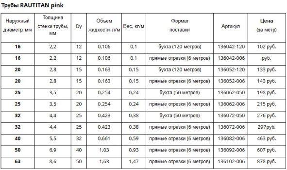 стоимость рехау руатитан пинк