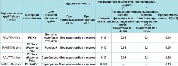 характеристики труб rehau