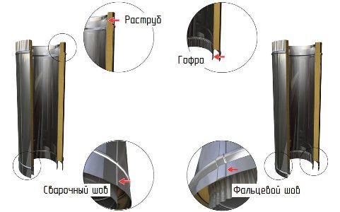 характеристики и описание трубы