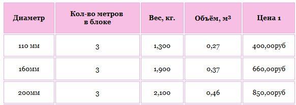 диаметр и цены