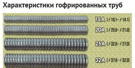 характеристика гофрированных труб
