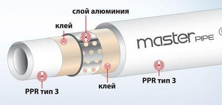 алюминиевое армирование полипропиленовой трубы