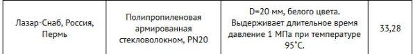 полипропиленовая труба пн 20 россия