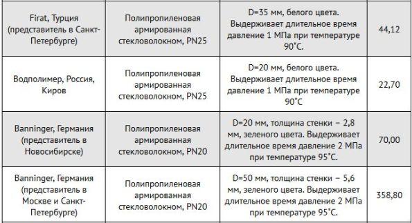 трубы пн 20-25 германия и россия