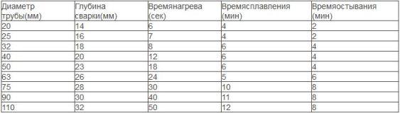 таблица термической обработки полипропиленовых труб