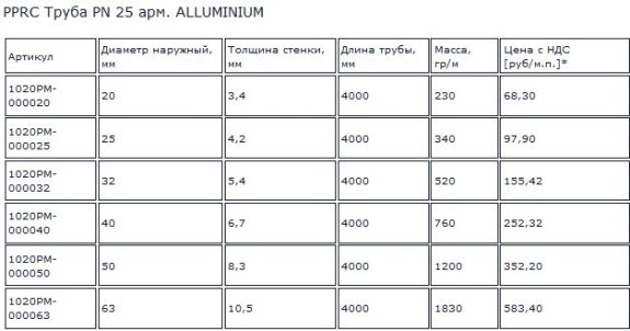 стоимость труба пн 25 алюминевая