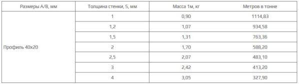 параметры профильной трубы