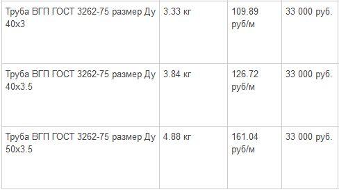 стоимость труб вгп с большим диаметром