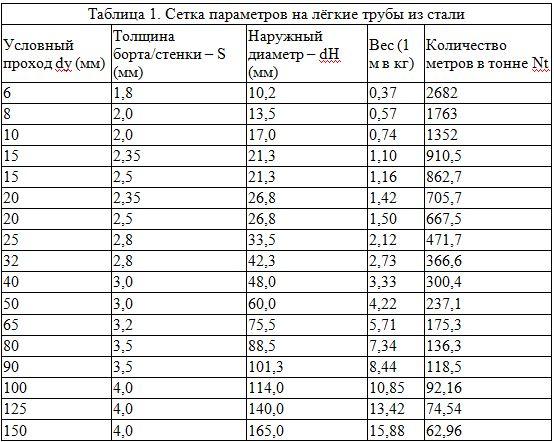 параметры легких труб из стали
