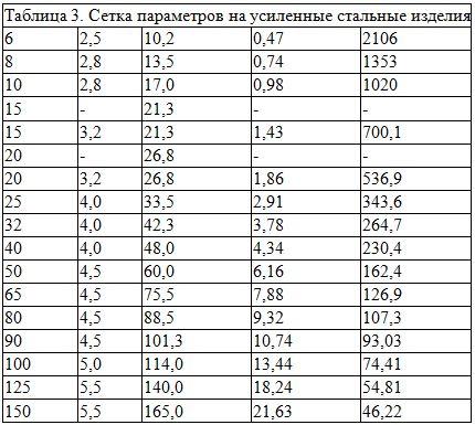 параметры усиленных водогазопроводных труб