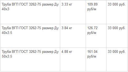 стоимость водогазопроводных труб с наибольшим диаметром