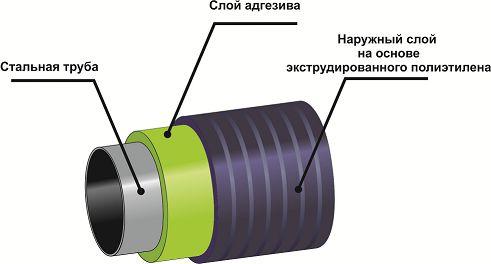 послойность трубы вус
