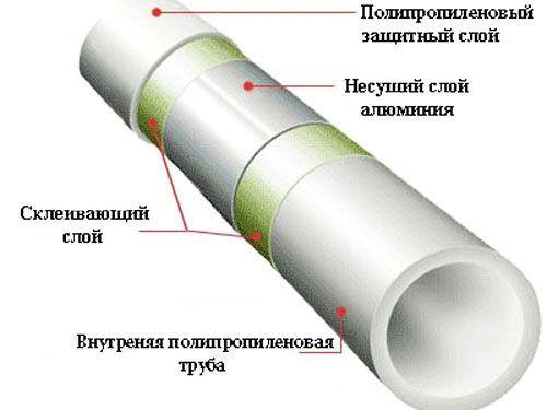состав слоя трубы