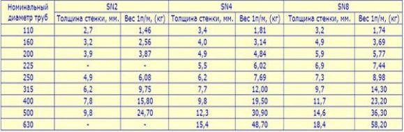 таблица тех свойства труб