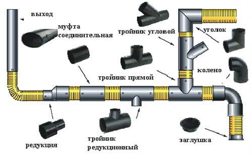 схема соединения труб внутри