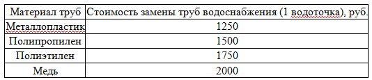 тарификация работ в зависимости от материала
