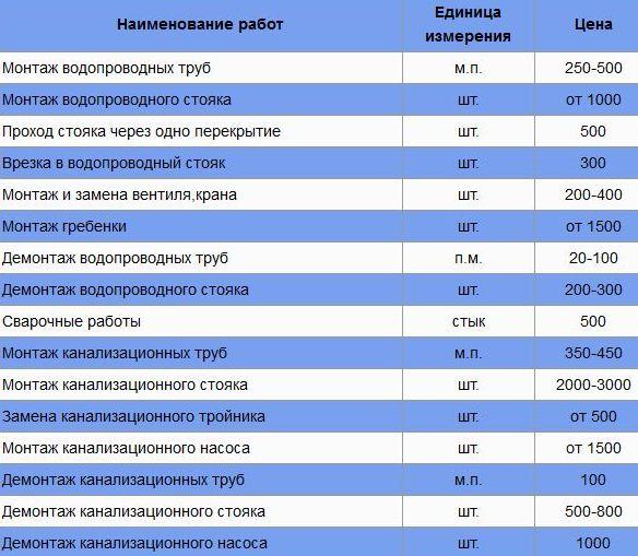 стоимость работ по замене труб и сантехническому производству