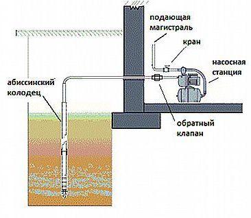 абиссинский колодец с подачей водоснабжения