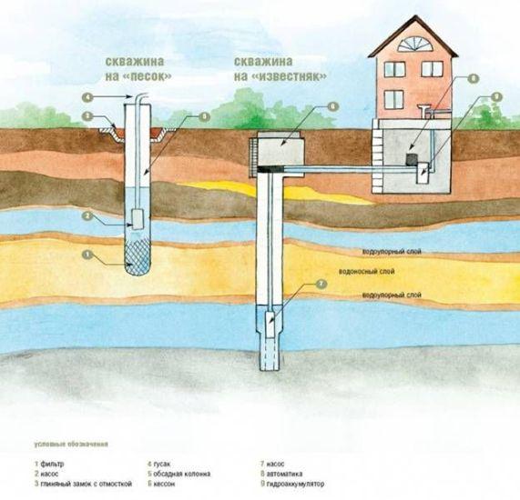 слои почвы для гидробурения