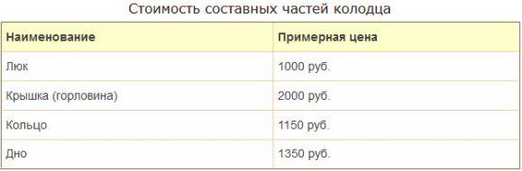 стоимость полимерпесчаных кессонов