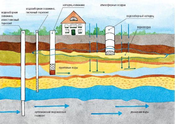 система бурения скважины на воду