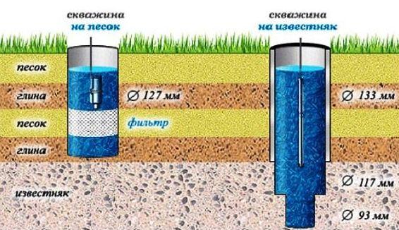 сравнение скважины на песок и известняк