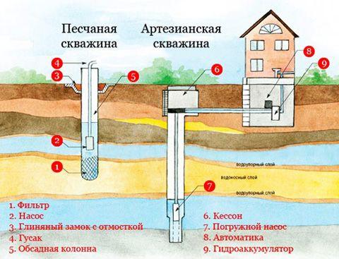 срванение артезианской и песчаной скважины