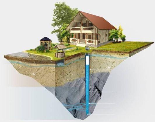 устройство скважины на воду в частном доме