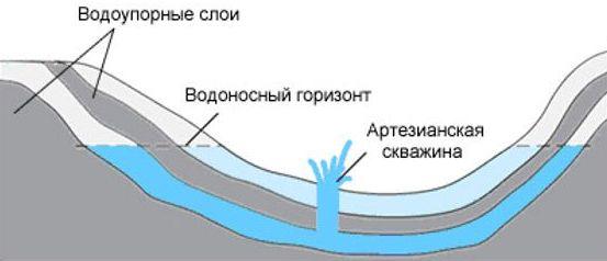 водоупорные слои для скважины