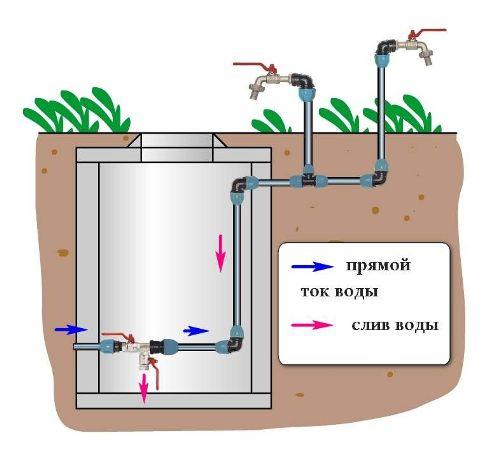 слив и сток воды