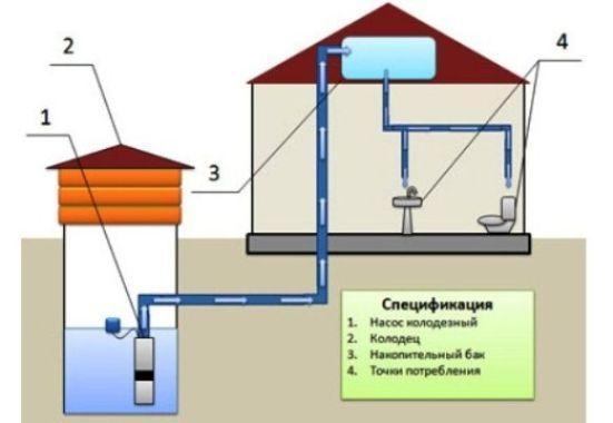 спецификация водоснабжения от колодца к дому