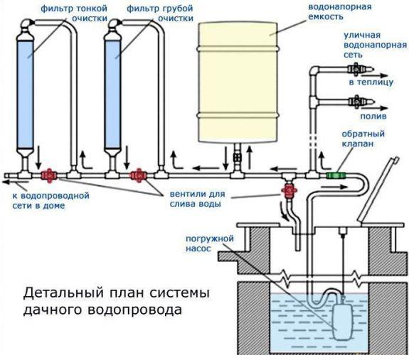 план системы дачного водопровода