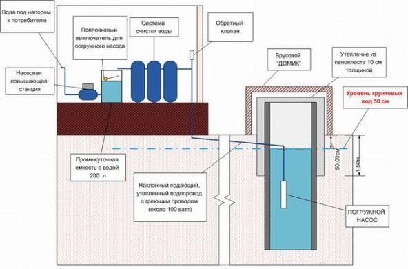 схема с уровнем грунтовых вод