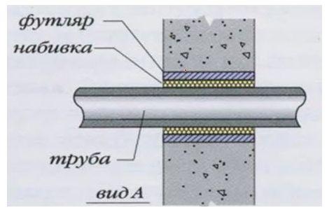 проводка трубы через фундамент