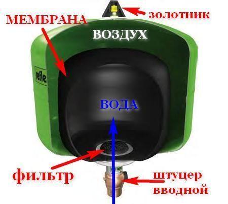 мембрана фильтр золотник
