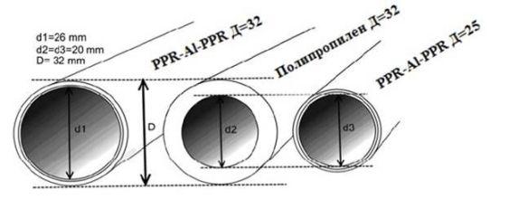 диаметры пп труб